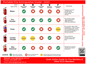 portable fire extinguisher chart